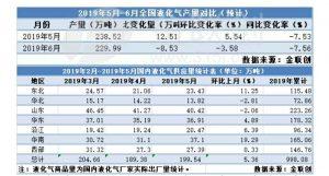 2019年5月份液化气供应总量环比上升 - 第1张  | 燃气资讯